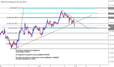 GBPJPY: Pequeno analisis GBPJPY