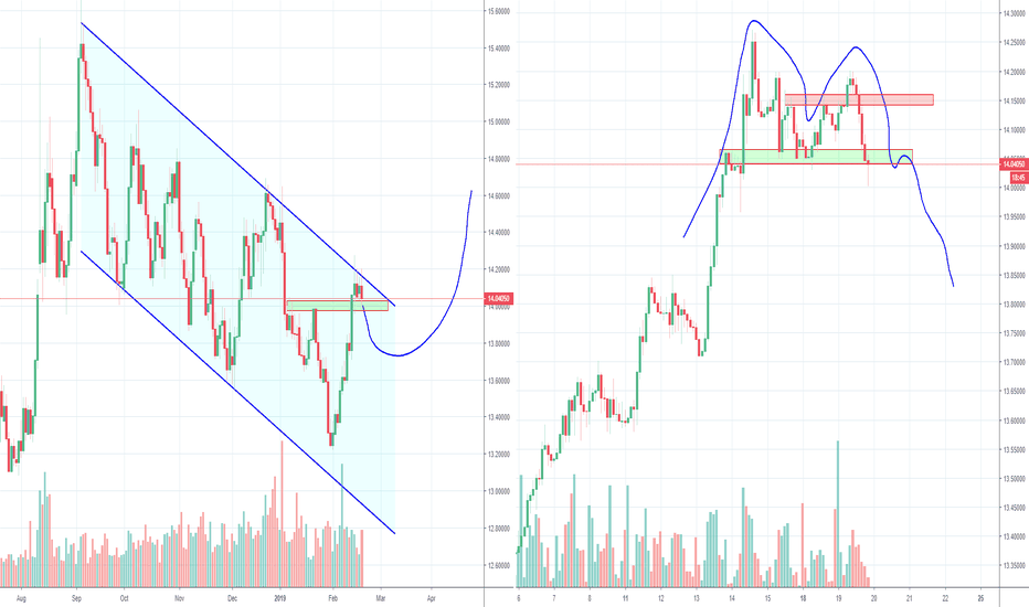USDZAR: USDZAR short term short and long term long