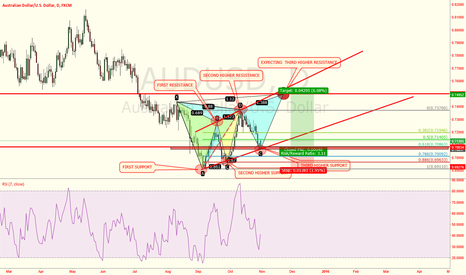 AUDUSD: AUDUSD-TIPS FOR FIRST W OF NOV