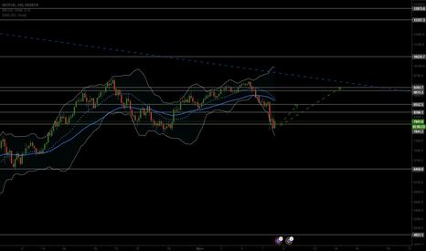 XBTEUR: trading Range