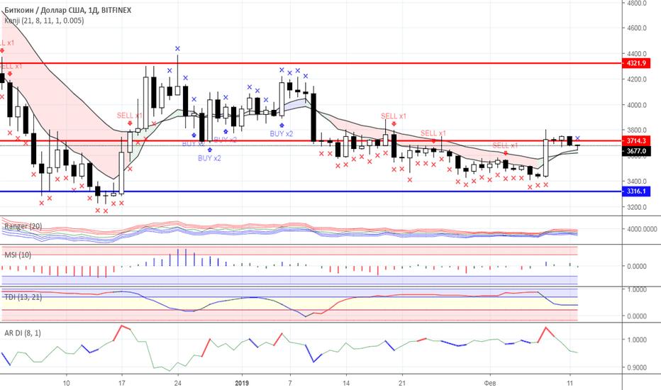 BTCUSD: Диапазонная торговля: рынок криптовалют на 12.02.2019 года