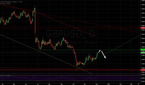 GBPUSD: Cable short  #forex #forexsignals