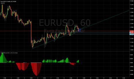 EURUSD: EURUSD long potential?