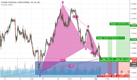GBPCHF: Long opportunity on GBPCHF