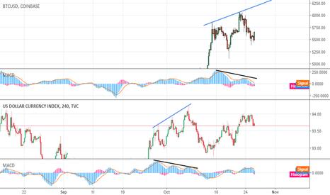 DXY: BTC and USD. Similar reversal pattern. Short.