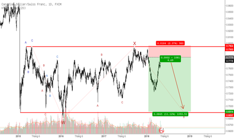 CADCHF: @CADCHF #WXY Wave => Sell 1,100pips