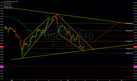 USOIL: i am expecting the oil to break the falling wedge.