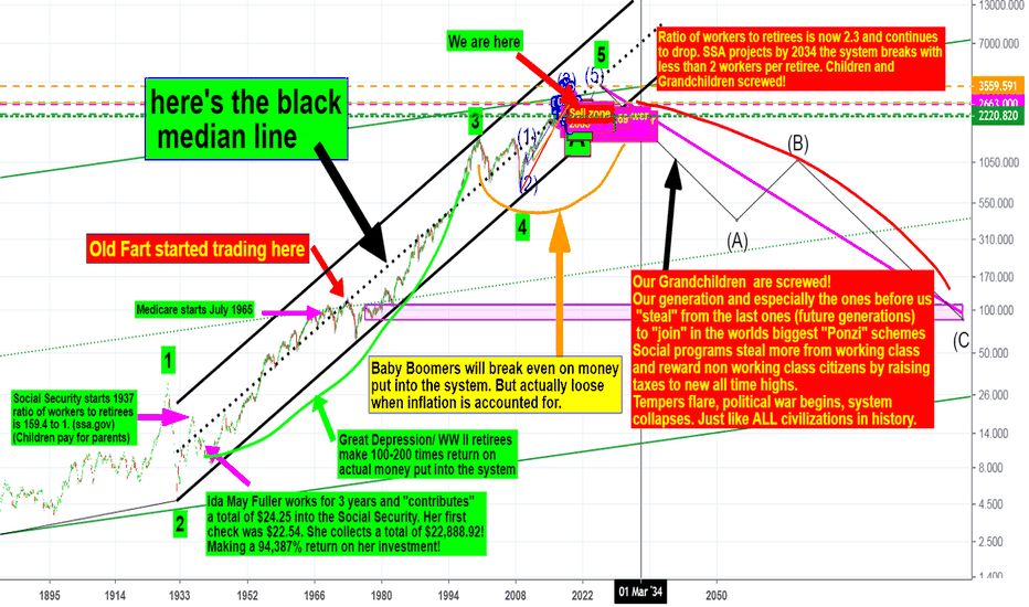 SPX: SPX - Chart 2 of Why is this Median Line so Important?