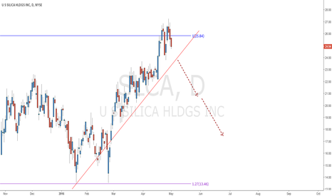 SLCA: SLCA
