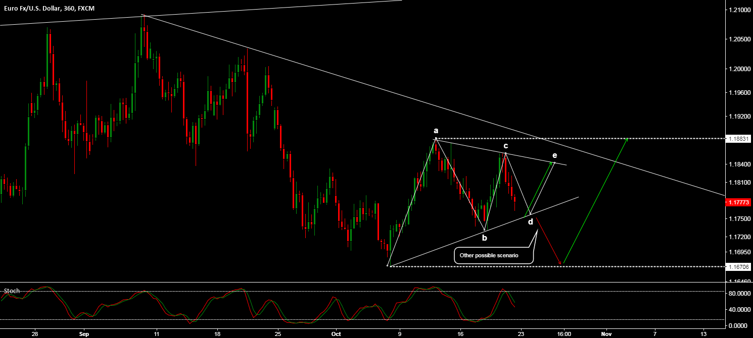 EUR/USD - STUCK IN A TRIANGLE CORRECTION..?