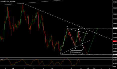 EURUSD: EUR/USD - STUCK IN A TRIANGLE CORRECTION..?