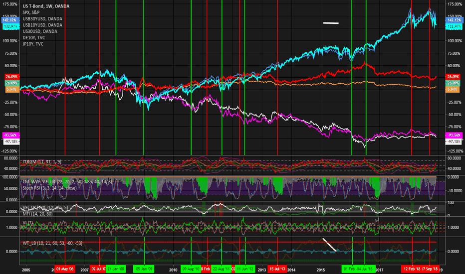 USB30YUSD: Correlations: US30/DE10/JP10 yr bonds with the S&P/Dow