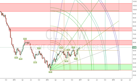 CL1!: CL1! demand supply zones and gann Square on weekly chart.