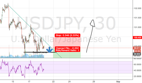 USDJPY: USD JPY - Short position