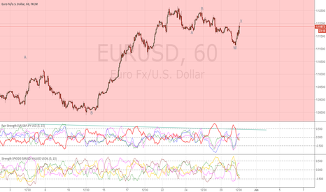 EURUSD: Continue to look down.