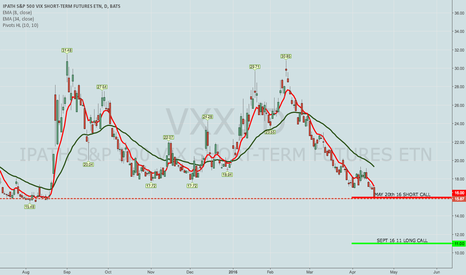 VXX: BOUGHT VXX SEPT 16TH 11/MAY 20TH 16 SHORT CALL DIAGONAL