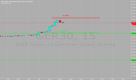 GER30: Sell Ger30