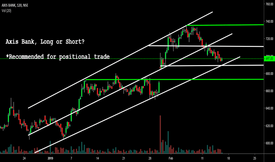 AXISBANK: Axisbank - Long or Short? Wait for breakout confirmation!