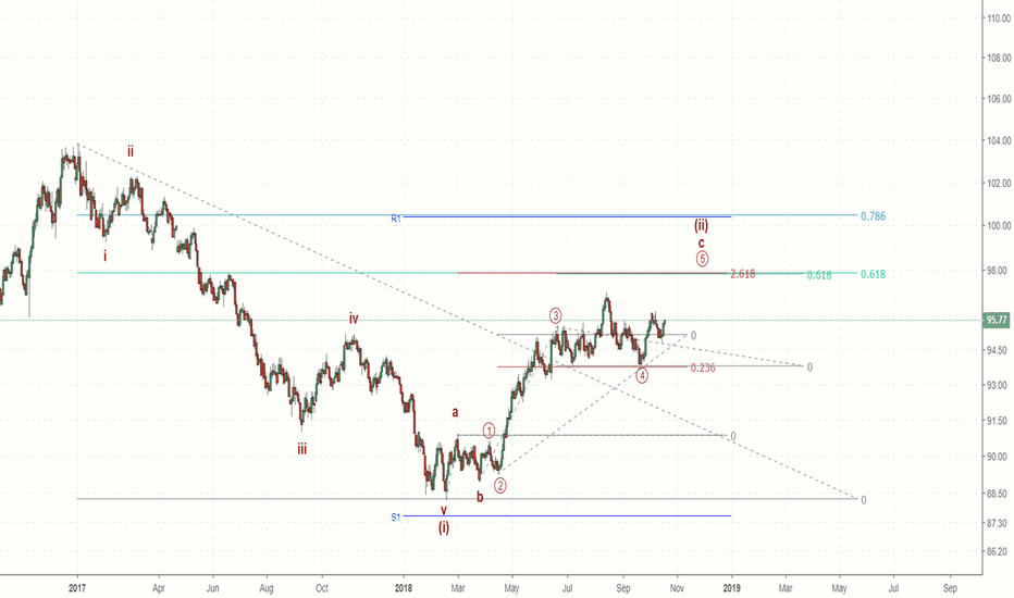 DXY: DXY - bullish dollar, but not for long