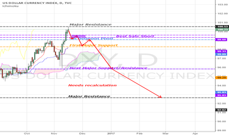 DXY: [DXY] PREDICTIONS. We are in the right position!!!