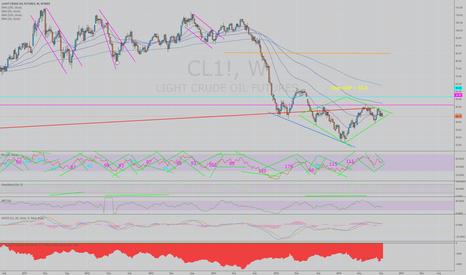CL1!: Crude Diamond Bottom?