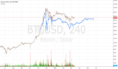 BTCUSD: Overlay of previous bubble on current bitstamp bubble