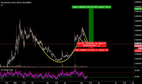 BATBTC: BAT:BTC , Very good 1:7 risk reward Trade setup
