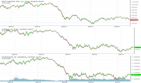 USOIL: Trois marchés que l'on croit séparés et ils ont la même courbe.