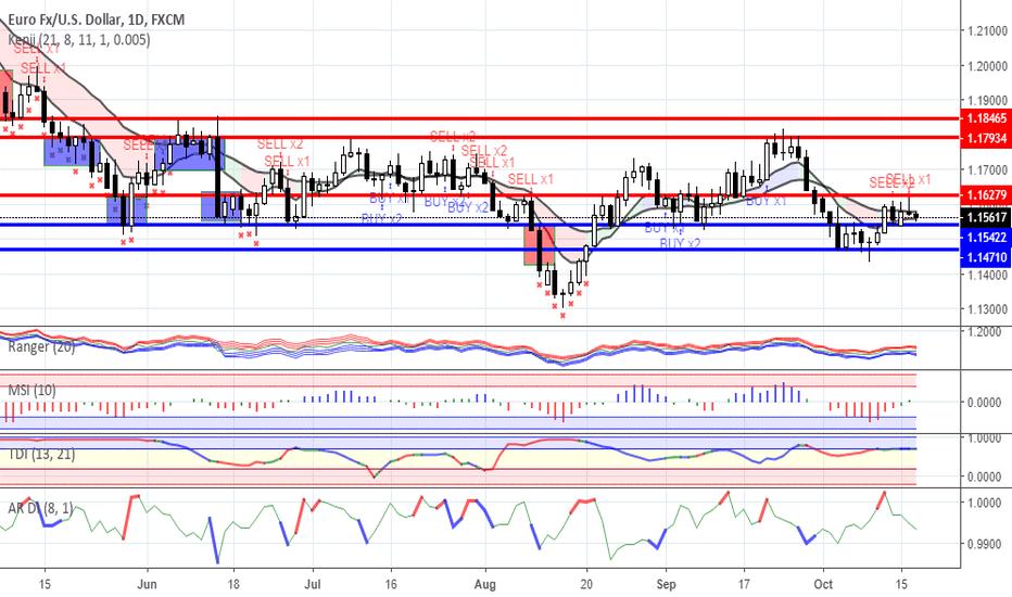 EURUSD: Range trading: Forex as for 17/10/2018