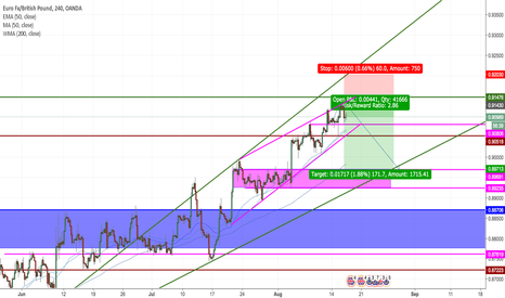 EURGBP: EURGBP Second Sell Higher Entry