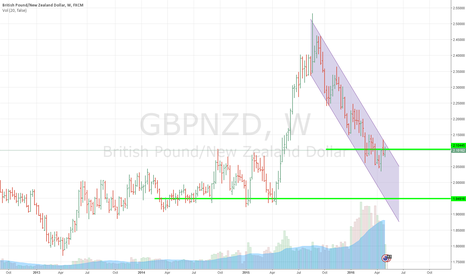 GBPNZD: Time to sell GBPNZD 2.10162 area