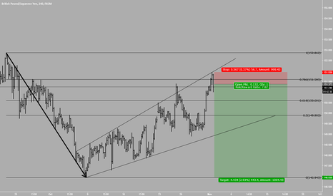 GBPJPY: GBPJPY expected short