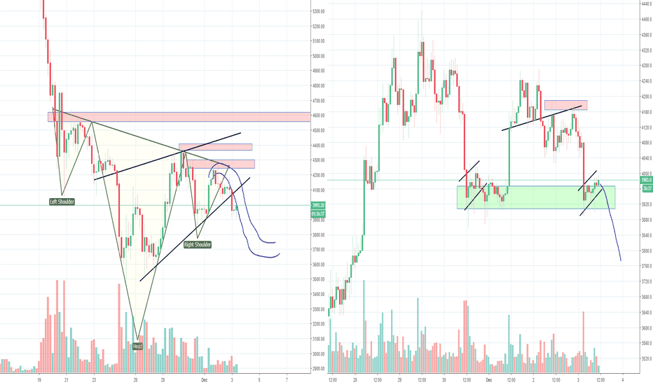 BTCUSD: Bitcoin and The Failed IH&S, Higher Low or New Low