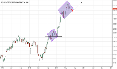 AAOI: weekly view