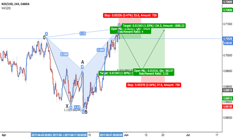 NZDUSD: NZD/USD - Bearish Shark + Bullish 5-0 + CONFLUENCE + DOUBLE PLAY
