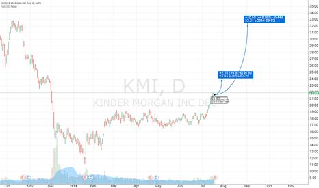 KMI: Long KMI - excellent trend
