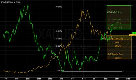 XAUUSD: Inter Market Indicator of Gold Vs. DXY