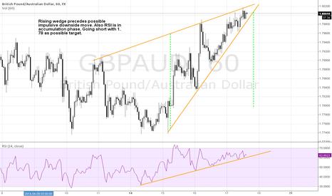 GBPAUD: Rising wedge