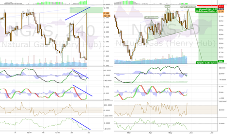 NGAS: Short Natural Gas, possible H&S on the Daily