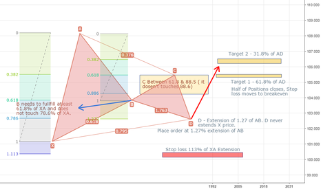 AUDJPY: Bullish Garley Pattern Rules