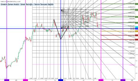 TCELL: TCELL (Simetrik Zaman Analizi)