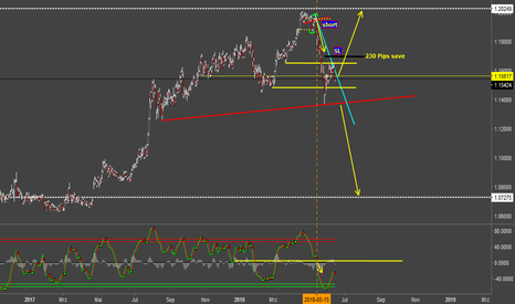 EURCHF: EUR/CHF Short or Long