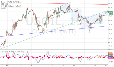 USOIL: Crude Oil , A Sideway ---- To ----- Bear Market ahead