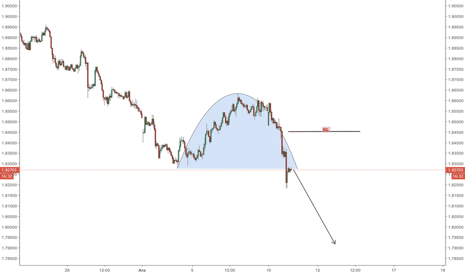 GBPNZD: GBPNZD | H1 | KUBBE