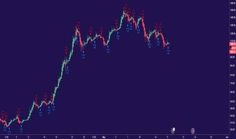BCHEUR: Thoth Strategy - BCH/EUR - 6/04 - 17/05 - 454% Net Profit