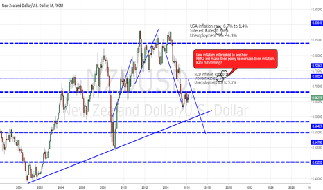 NZDUSD: NZ Rate Cut coming ? Would be great to sell NZD pairs....