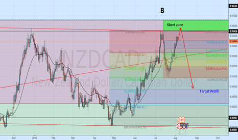 NZDCAD: NZDCAD - Short at resistance zone
