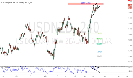 USDNZD: Selling Opportunity