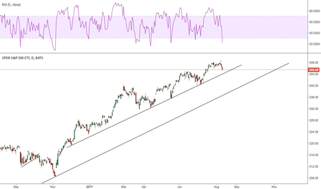 SPY: Getting close to that trend line.