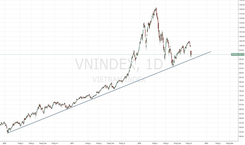 VNINDEX: VNI - Breakout trend năm lưc bán sẽ rất mạnh.